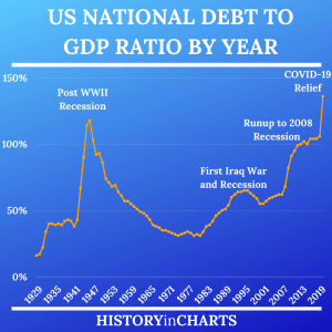 Read more about the article US National Debt to GDP Ratio by Year