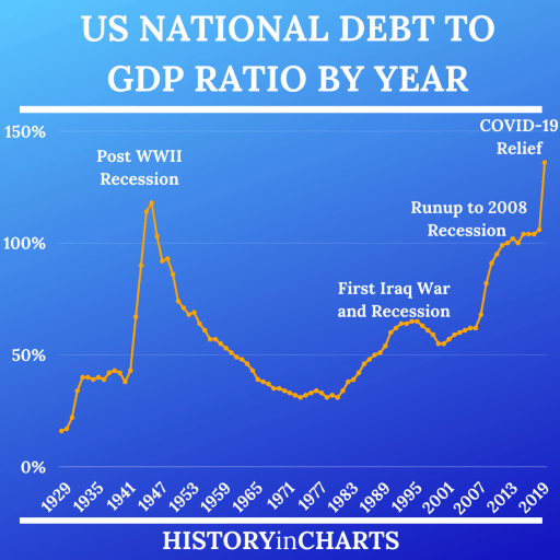 US National Debt to GDP Ratio by Year chart