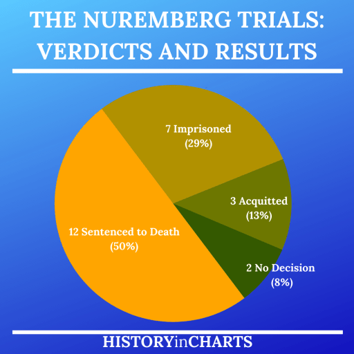 Nuremberg Trials Verdicts and Results chart