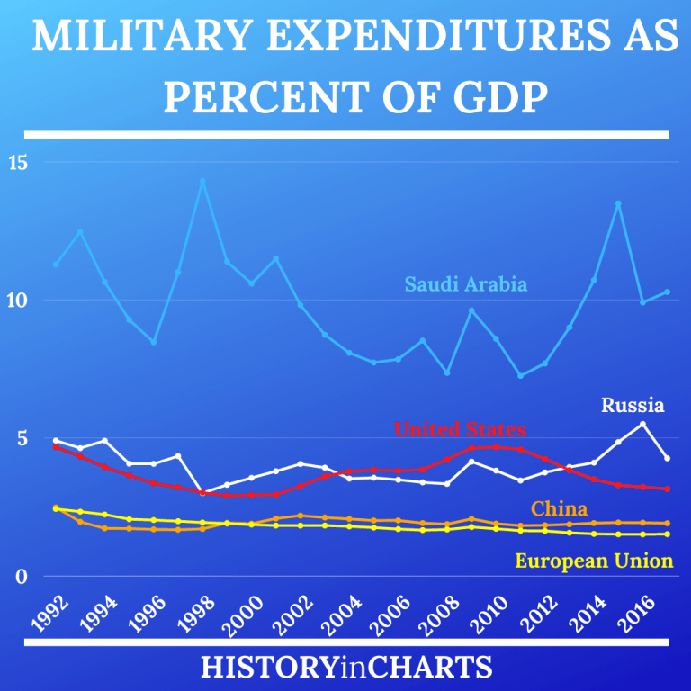 Read more about the article Timeline of Military Expenditures as Share of GDP
