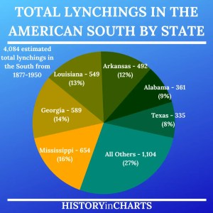 Read more about the article Total Lynchings in the American South by State