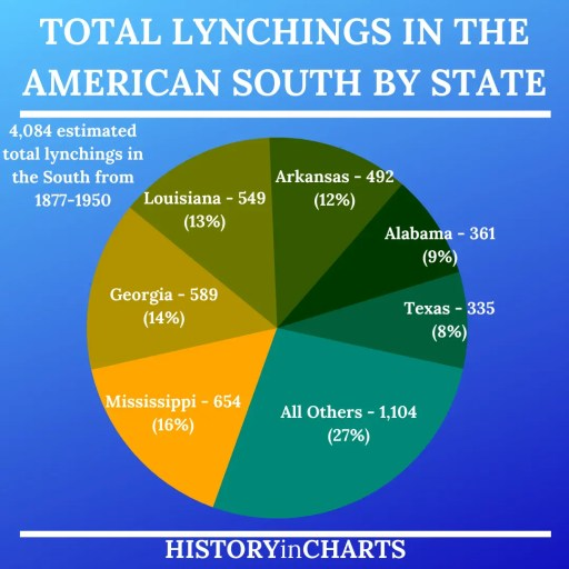 Total Lynchings in the American South by State chart