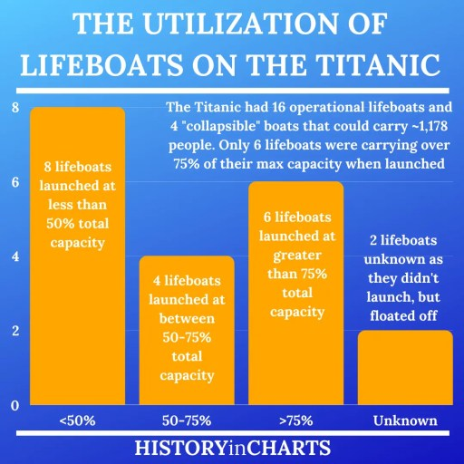 How Many People Died on the Titanic_ Lifeboat Utilization chart