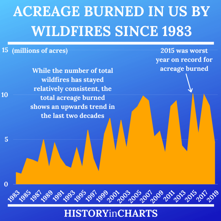 Read more about the article Wildfire Damage in the United States by Acreage