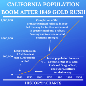 Read more about the article The Population Boom of the California Gold Rush