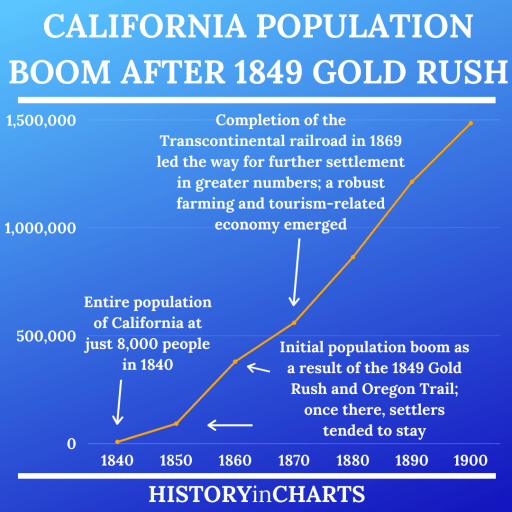 California Population Boom after 1849 Gold Rush chart