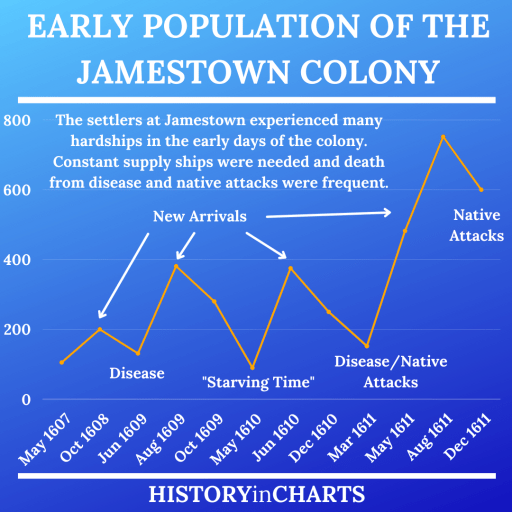 Early Population of the Jamestown Colony chart