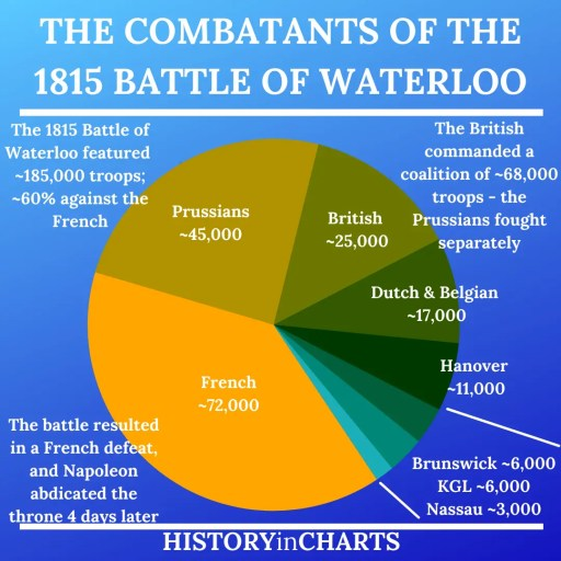 The Combatants of the 1815 Battle of Waterloo chart