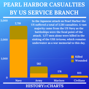 Read more about the article The Devastating Japanese Attack on Pearl Harbor