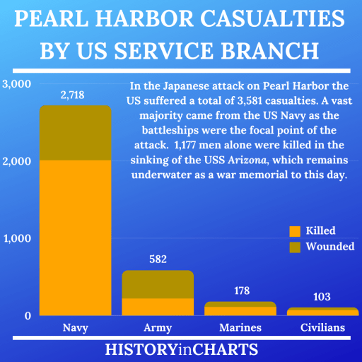 Japanese Attack on Pearl Harbor Casualties by Service chart