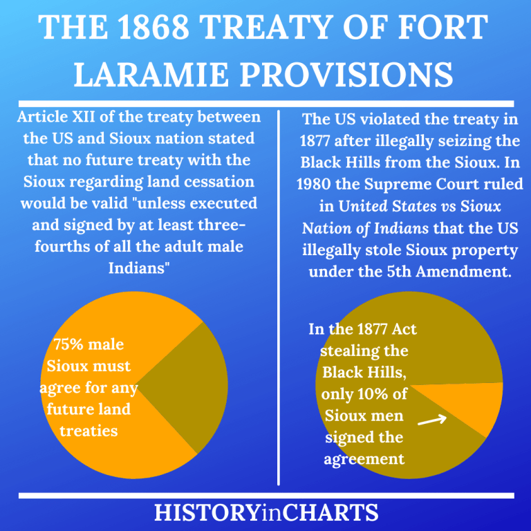 Read more about the article The Significance of the 1868 Treaty of Fort Laramie