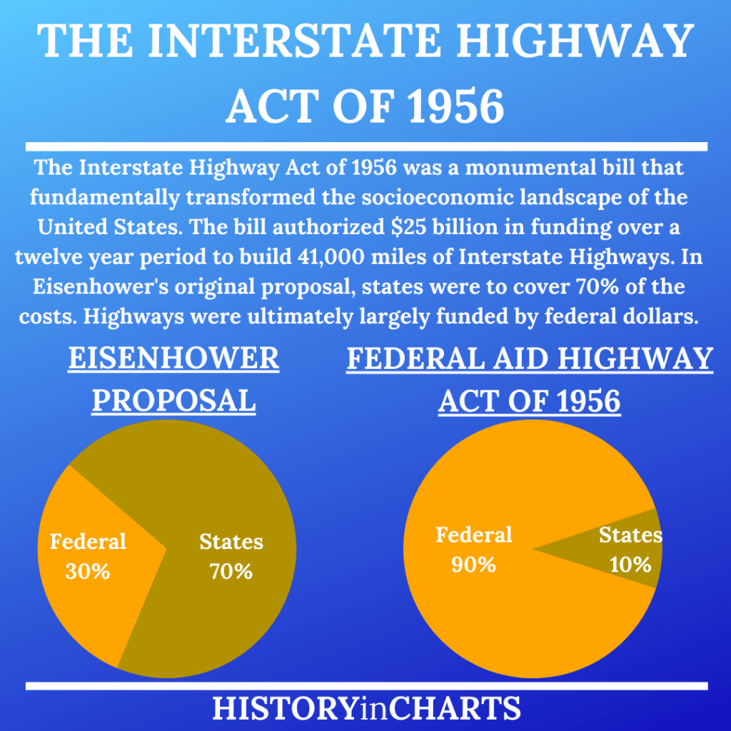 The Interstate Highway Act of 1956 chart