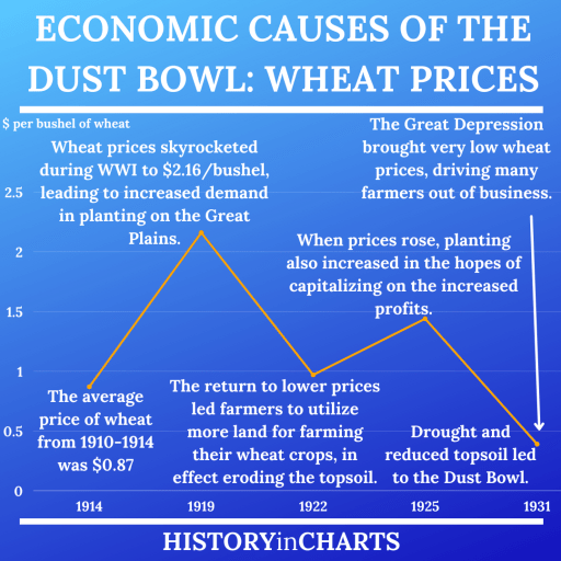 Economic Causes of the Dust Bowl Wheat Price chart