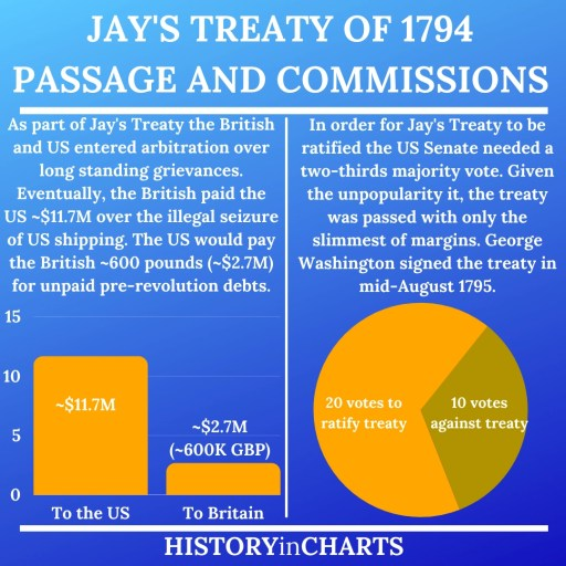 Jay's Treaty of 1794 Passage and Commissions chart