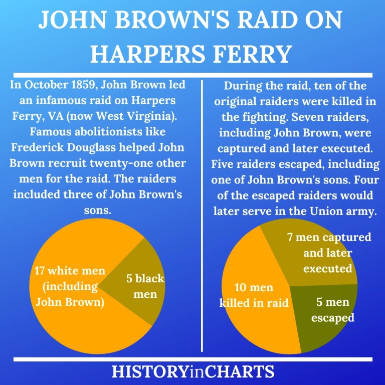 Read more about the article What Did John Brown's Raid on Harpers Ferry Accomplish?
