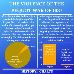 Read more about the article What is the Pequot War of 1637?