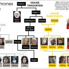 Tree Diagram Game Ford 9n 12v Wiring Of Thrones Family History Infographics