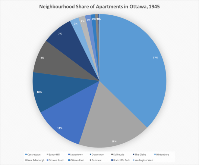 I like pie and it seems to be the case that, for once, a pie chart is appropriate. Centretown had 37% of the city's apartments in 1945.
