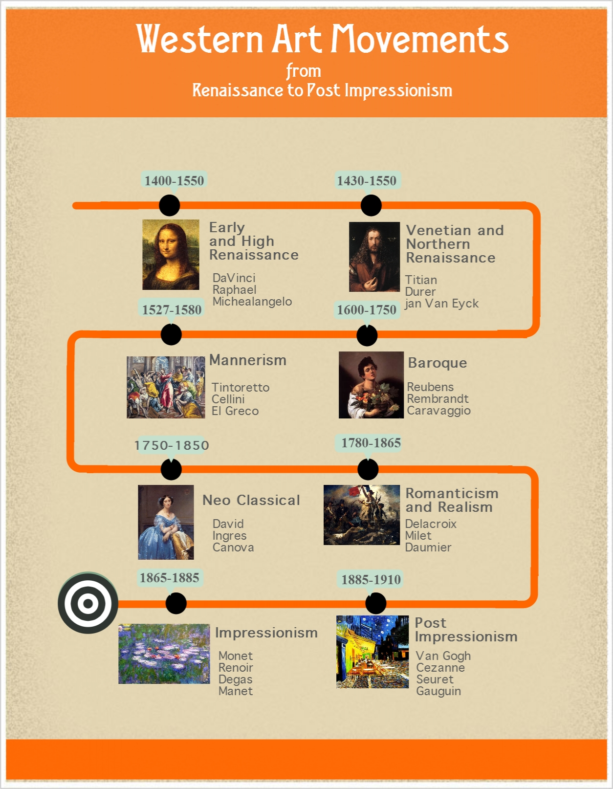Western Art Movements Timeline History Reimagined