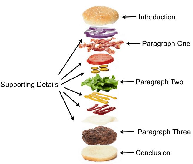 hamburger diagram for essay writing The three-paragraph essay is an essay teachers create to help students learn format and structure it is not an essay you will see in professional writing, nor is it an essay that students will usually write once they become proficient writers.