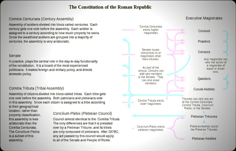 Roman Constitution