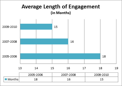 How Long of an Engagement Period Do You Need