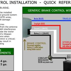 Trailer Brake Wiring Diagram 7 Way With Breakaway Citroen C4 Bsi How To Install Your Control