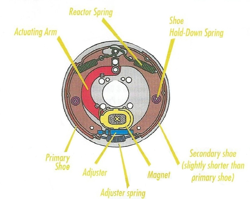 What Are The Components Of An Electric Brake