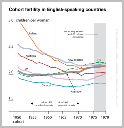 Cohort-Fertility-of-English-Speaking-Countries