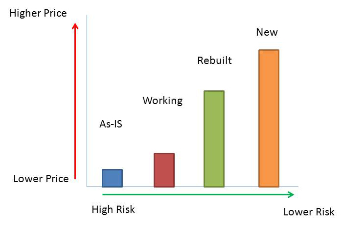 chart comparing price versus risk with used laboratory vacuum pumps