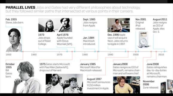 compare steve jobs and bill gates