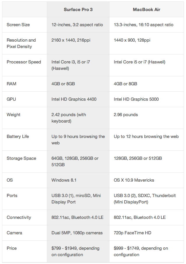 Surface Pro 3 Compares to the MacBook Air