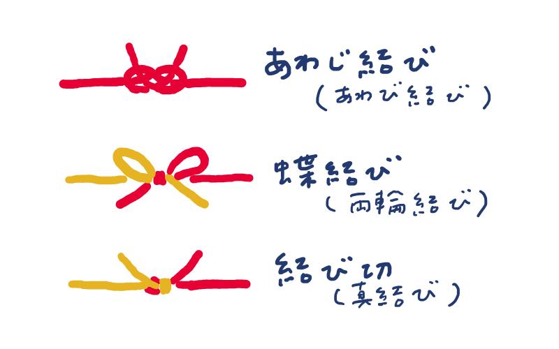 水引の基本的な結び方