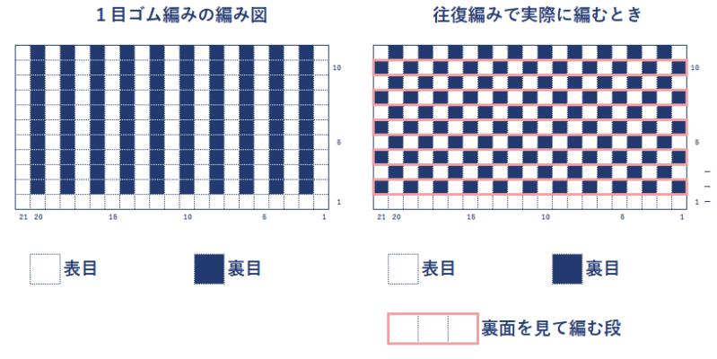 1目ゴム編みの編み図