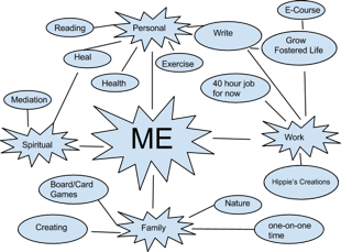 Overwhelmed? Find out how to use mind-mapping to declutter and organize your brain.