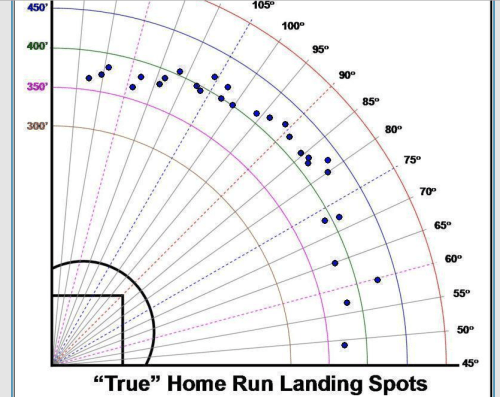 Baseball Swing Slow Motion Analysis: Joey Votto spray chart