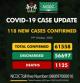 Nigeria Records 118 Cases Of Coronavirus As Total Cases Escalates To 61,558