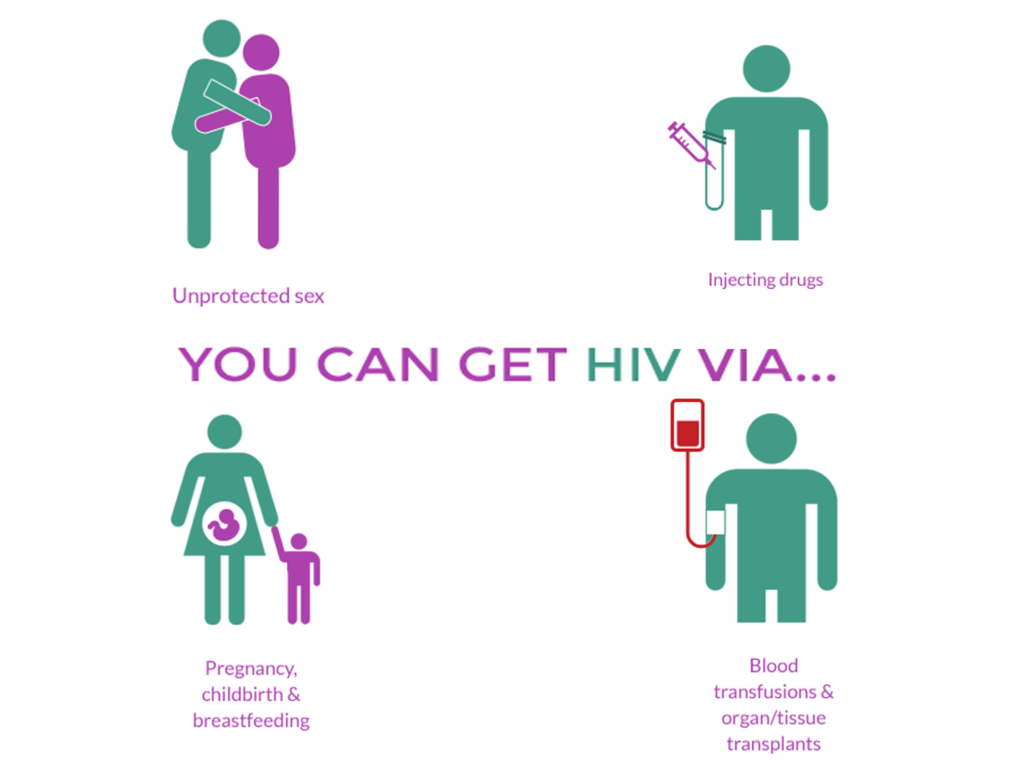 Method Of Transmission Hiv Aids