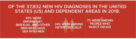 Of the 37,832 new h I v diagnoses in the united states 69 percent were among men who have sex with men, 24 percent were among heterosexuals and 7 percent were among injection drugs users.