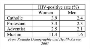 HIV DEMOGRAPHICS FURTHER CONFIRMED: HIV IS NOT SEXUALLY TRANSMITTED (6/6)