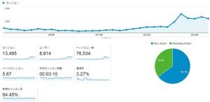 「Googleアナリティクス」による本サイトの解析結果画面