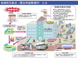 地域の小中学校を使った防災拠点の役割と機能(横浜市資料より)