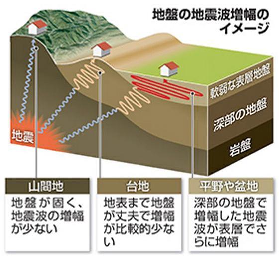 <町名別の数値公開>日吉や綱島はどこも「揺れやすい土地」であるとの認識を