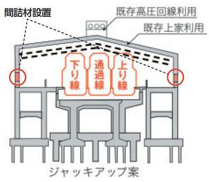 祐天寺駅の上下線の間に通過線1本を新設する計画となっている(東急電鉄「環境報告書2015」より)