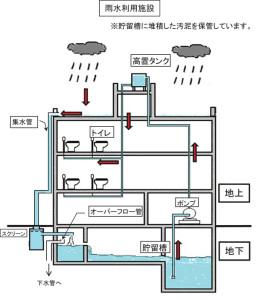 雨水をトイレの洗浄時に再利用する「雨水利用施設」の仕組み(横浜市の資料より)
