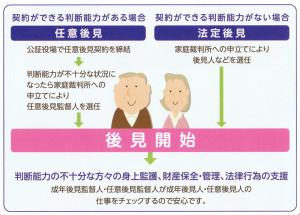 成年後見とは、認知症・知的障がい・精神障がいなどによって、判断能力が不十分な方々の権利を保護するための制度。契約ができる判断能力がない場合は「法定後見」、判断能力がある場合は「任意後見」の制度がある(神奈川県行政書士会パンフレットより)