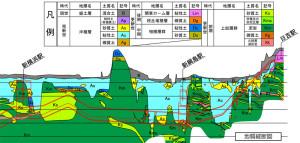 横浜市が2011年6月の住民向け説明会で公開した日吉駅~新綱島~新横浜間の「地質縦断図」でも、新綱島駅の周辺や、長福寺交差点綱島側(綱島東2)~南日吉団地入口交差点周辺(箕輪町2)の間は、軟弱な「沖積層」(水色の部分)であることを示している