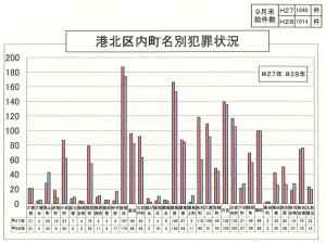 昨年と比べて各町とも犯罪の数は減っている