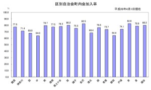 横浜市内18区の自治会・町内会への加入状況(2016年4月現在、横浜市資料より)
