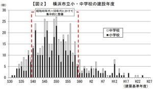 横浜市の小中学校は昭和40~50年代に集中的に建てられた(市教委資料より)